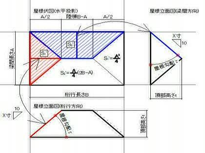 すべての講義 4桁 : 寄棟屋根の「高さ」を「立面図 ...